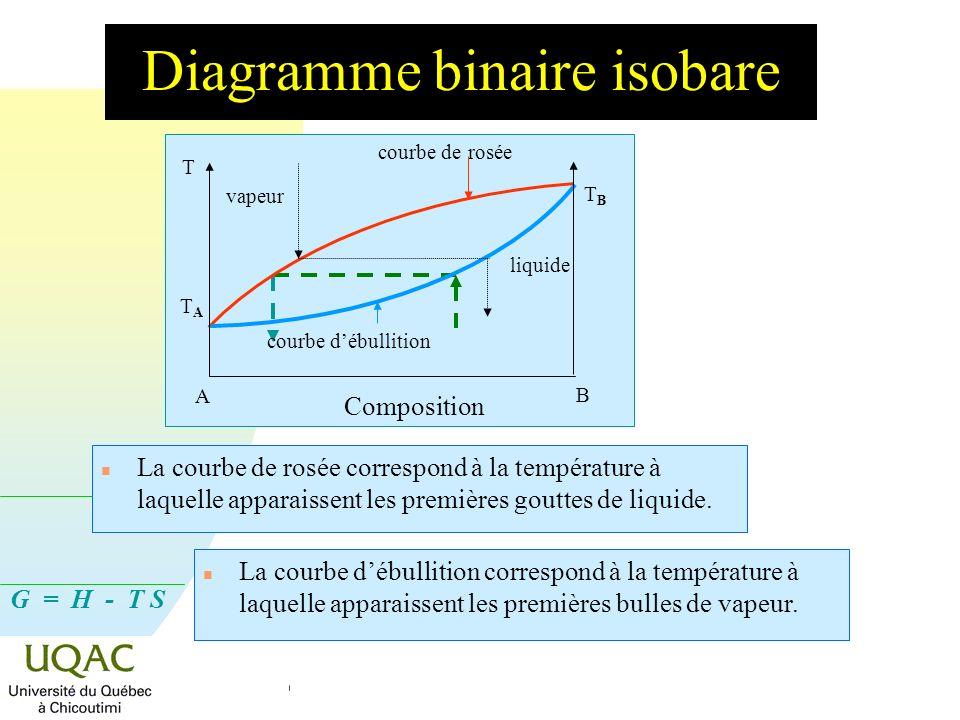 G = H - T S Diagramme binaire isobare T TATA TBTB A B yByB xBxB courbe débullition courbe de rosée vapeur liquide + vapeur liquide n Le liquide de composition x B donne une vapeur de composition y B (donc plus riche en A).