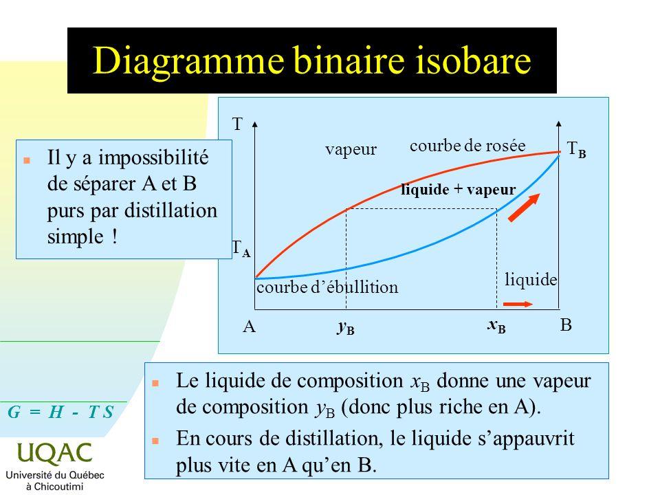 G = H - T S Méthode du contre-courant : cas du solide hydraté n Au mouvement descendant du solide correspond un mouvement ascendant des gaz.