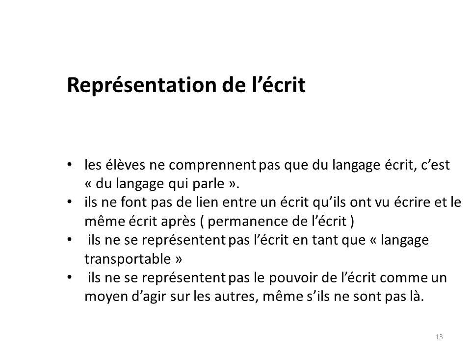 Représentation de lécrit les élèves ne comprennent pas que du langage écrit, cest « du langage qui parle ». ils ne font pas de lien entre un écrit qui