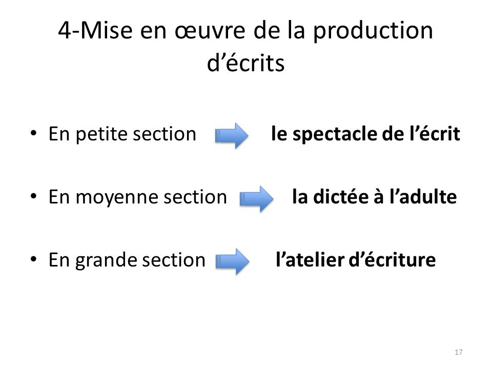 4-Mise en œuvre de la production décrits En petite section le spectacle de lécrit En moyenne section la dictée à ladulte En grande section latelier décriture 17