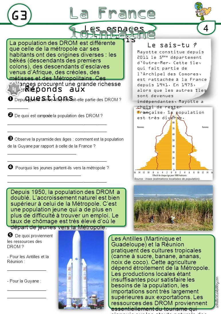 Les espaces français G3 4 La population des DROM est différente que celle de la métropole car ses habitants ont des origines diverses : les békés (descendants des premiers colons), des descendants desclaves venus dAfrique, des créoles, des métisses et des Métropolitains.