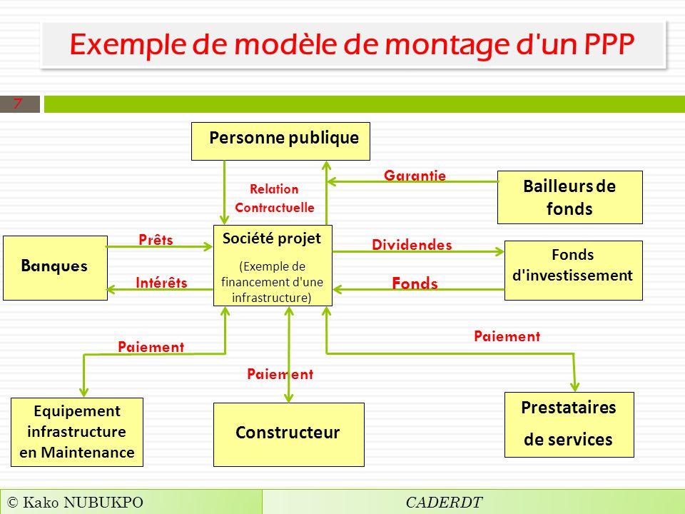 Exemple de modèle de montage d'un PPP CADERDT © Kako NUBUKPO 7 Personne publique Bailleurs de fonds Banques Société projet (Exemple de financement d'u