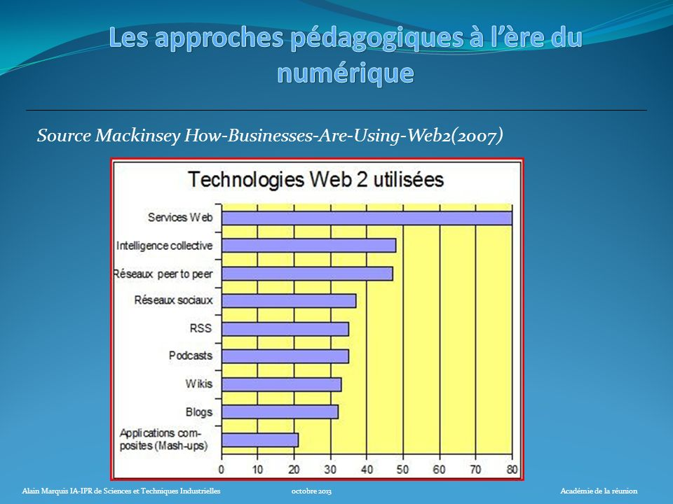 Source Mackinsey How-Businesses-Are-Using-Web2(2007)