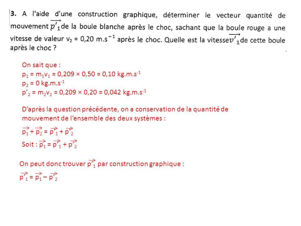On sait que : p 1 = m 1 v 1 = 0,209 × 0,50 = 0,10 kg.m.s -1 p 2 = 0 kg.m.s -1 p 2 = m 2 v 2 = 0,209 × 0,20 = 0,042 kg.m.s -1 Daprès la question précédente, on a conservation de la quantité de mouvement de lensemble des deux systèmes : p 1 + p 2 = p 1 + p 2 Soit : p 1 = p 1 + p 2 On peut donc trouver p 1 par construction graphique : p 1 = p 1 – p 2