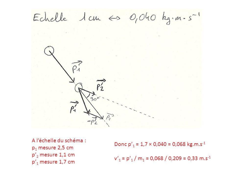 A léchelle du schéma : p 1 mesure 2,5 cm p 2 mesure 1,1 cm p 1 mesure 1,7 cm Donc p 1 = 1,7 × 0,040 = 0,068 kg.m.s -1 v 1 = p 1 / m 1 = 0,068 / 0,209 = 0,33 m.s -1