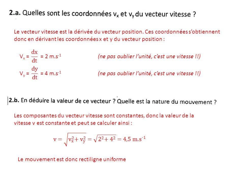 Les coordonnées du vecteur vitesse sont : V x = 2 m.s -1 V y = 4 m.s -1 Donc dans le repère (O,x,y), le vecteur vitesse sexprime ainsi : Sachant que le vecteur quantité de mouvement correspond à : Et que : m = 0,1 kg On a : Daprès la question précédente, on voit que le vecteur quantité de mouvement est constant car il ne dépend pas du temps.