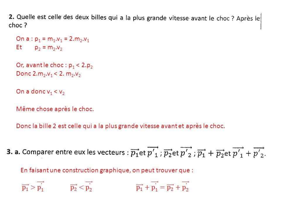 Or, avant le choc : p 1 < 2.p 2 Donc 2.m 2.v 1 < 2.