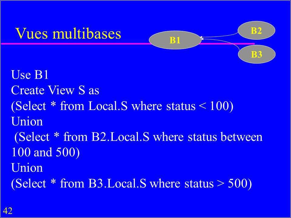 42 Vues multibases Use B1 Create View S as (Select * from Local.S where status < 100) Union (Select * from B2.Local.S where status between 100 and 500) Union (Select * from B3.Local.S where status > 500) B1 B2 B3