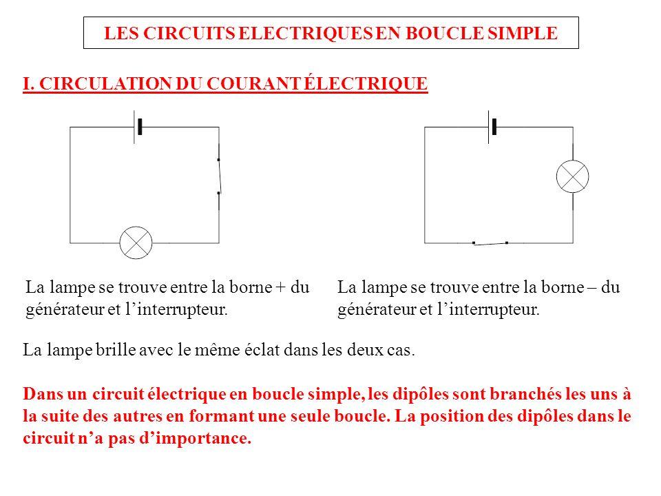 LES CIRCUITS ELECTRIQUES EN BOUCLE SIMPLE I. CIRCULATION DU COURANT ÉLECTRIQUE La lampe brille avec le même éclat dans les deux cas. Dans un circuit é
