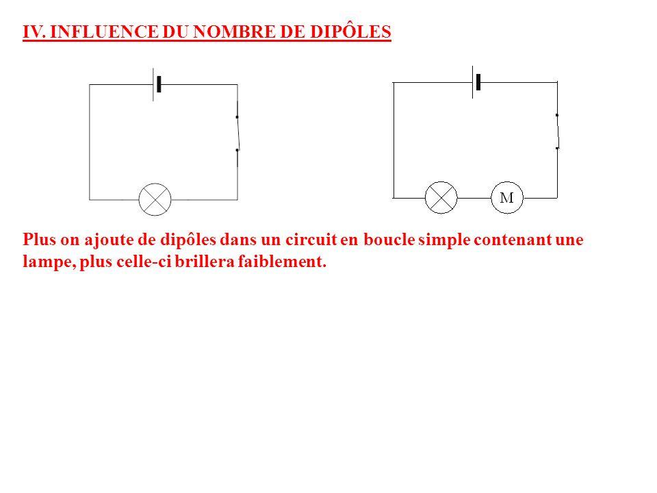 IV. INFLUENCE DU NOMBRE DE DIPÔLES Plus on ajoute de dipôles dans un circuit en boucle simple contenant une lampe, plus celle-ci brillera faiblement.