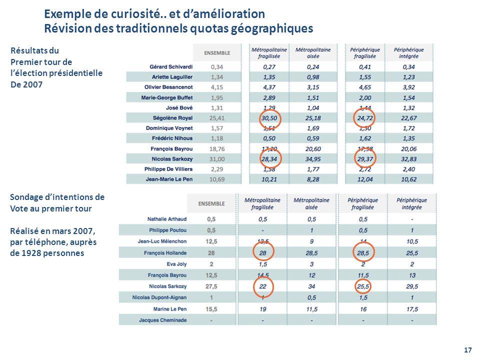 Exemple de curiosité.. et damélioration Révision des traditionnels quotas géographiques 17 Résultats du Premier tour de lélection présidentielle De 20