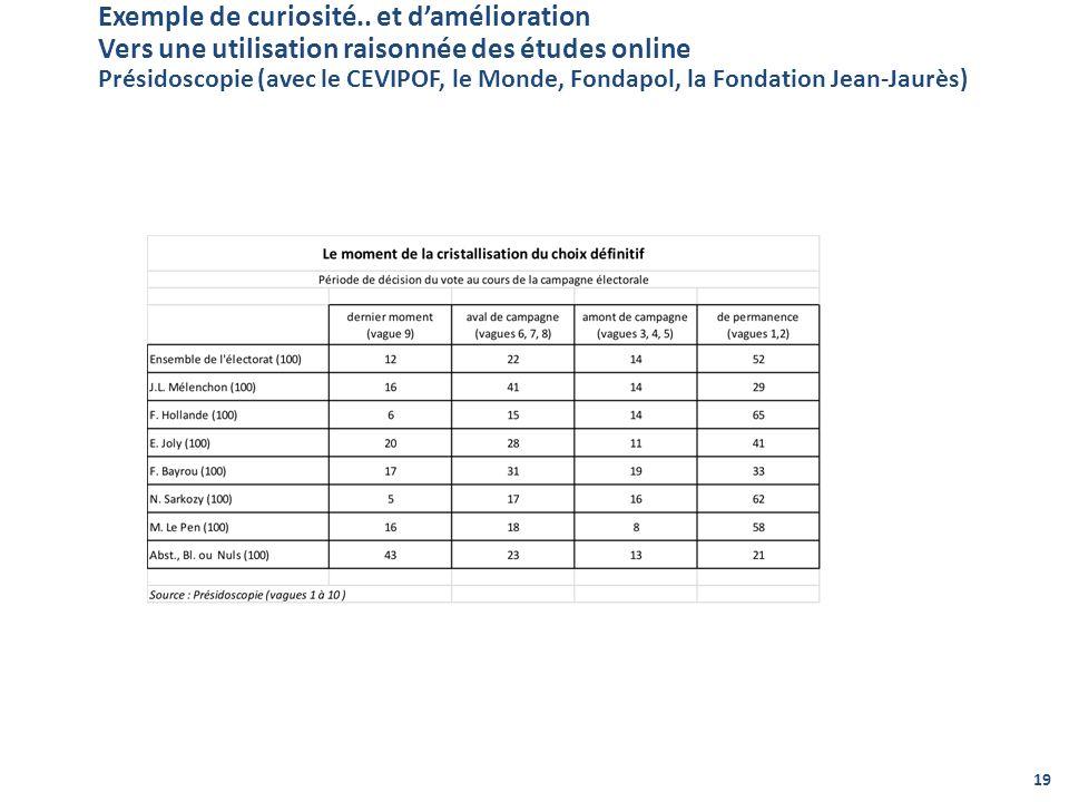 Exemple de curiosité.. et damélioration Vers une utilisation raisonnée des études online Présidoscopie (avec le CEVIPOF, le Monde, Fondapol, la Fondat