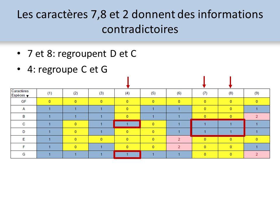 Les caractères 7,8 et 2 donnent des informations contradictoires 7 et 8: regroupent D et C 4: regroupe C et G