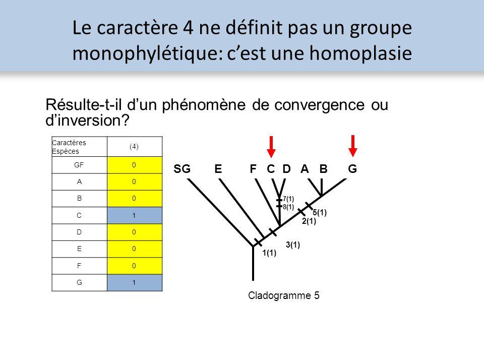 Le caractère 4 ne définit pas un groupe monophylétique: cest une homoplasie Résulte-t-il dun phénomène de convergence ou dinversion? 5(1) 1(1) 3(1) 2(