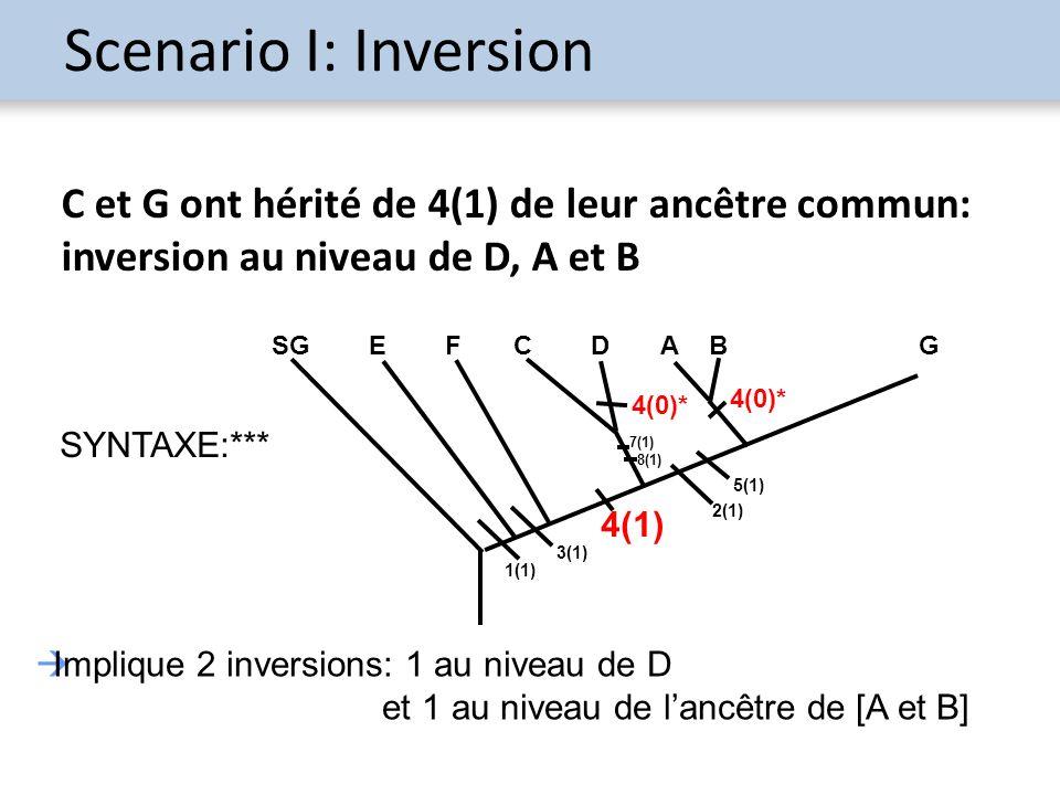 Scenario I: Inversion C et G ont hérité de 4(1) de leur ancêtre commun: inversion au niveau de D, A et B Implique 2 inversions: 1 au niveau de D et 1