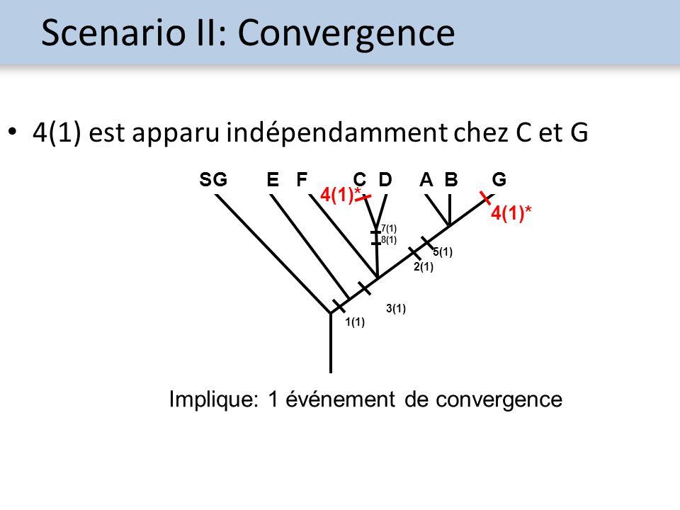 Scenario II: Convergence 4(1) est apparu indépendamment chez C et G Implique: 1 événement de convergence 5(1) 1(1) 3(1) 2(1) SG E F C D A B G 7(1) 8(1