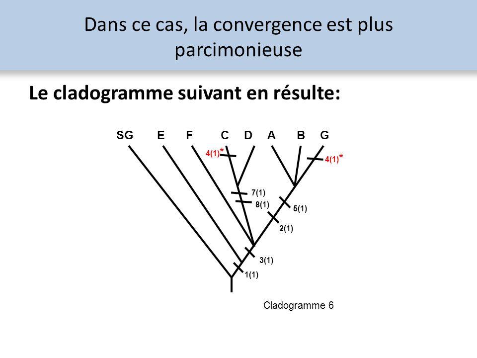 Dans ce cas, la convergence est plus parcimonieuse Le cladogramme suivant en résulte: SG EF CD AB G 1(1) 3(1) 2(1) 5(1) 7(1) 8(1) 4(1) * Cladogramme 6