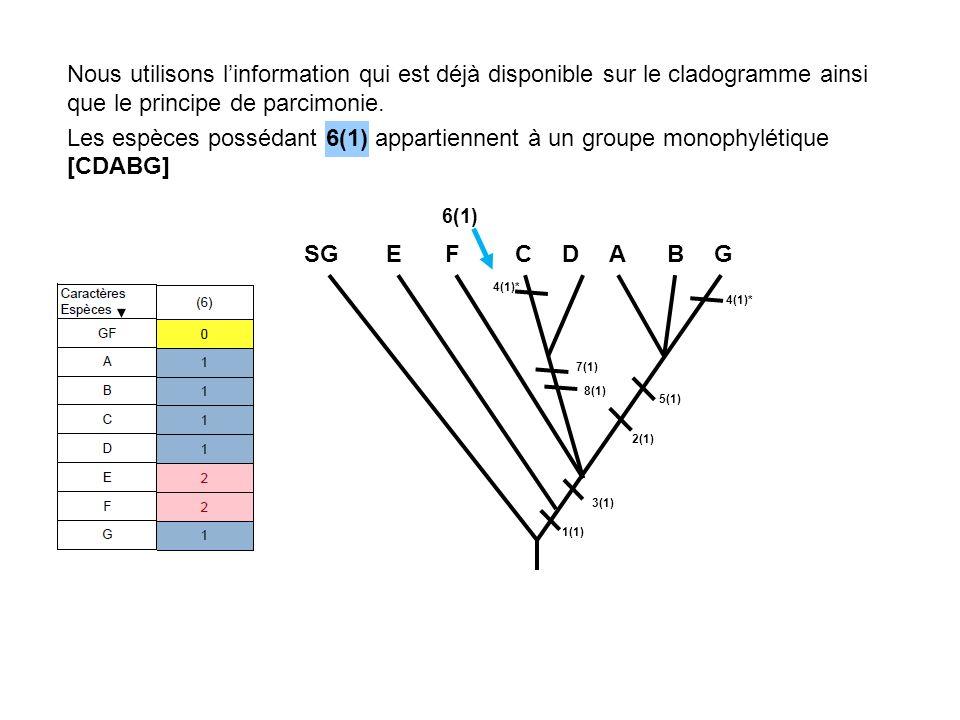 Nous utilisons linformation qui est déjà disponible sur le cladogramme ainsi que le principe de parcimonie. Les espèces possédant 6(1) appartiennent à