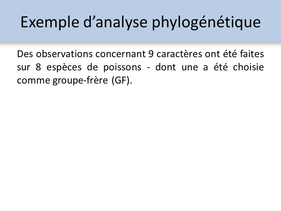 Exemple danalyse phylogénétique Des observations concernant 9 caractères ont été faites sur 8 espèces de poissons - dont une a été choisie comme group