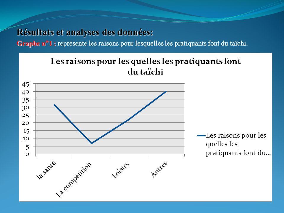 Résultats et analyses des données: Graphe n1 : Graphe n1 : représente les raisons pour lesquelles les pratiquants font du taïchi.