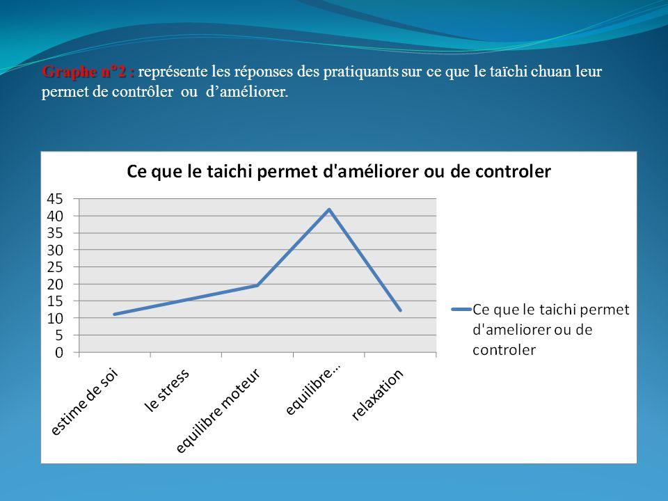 Graphe n2 : Graphe n2 : représente les réponses des pratiquants sur ce que le taïchi chuan leur permet de contrôler ou daméliorer.