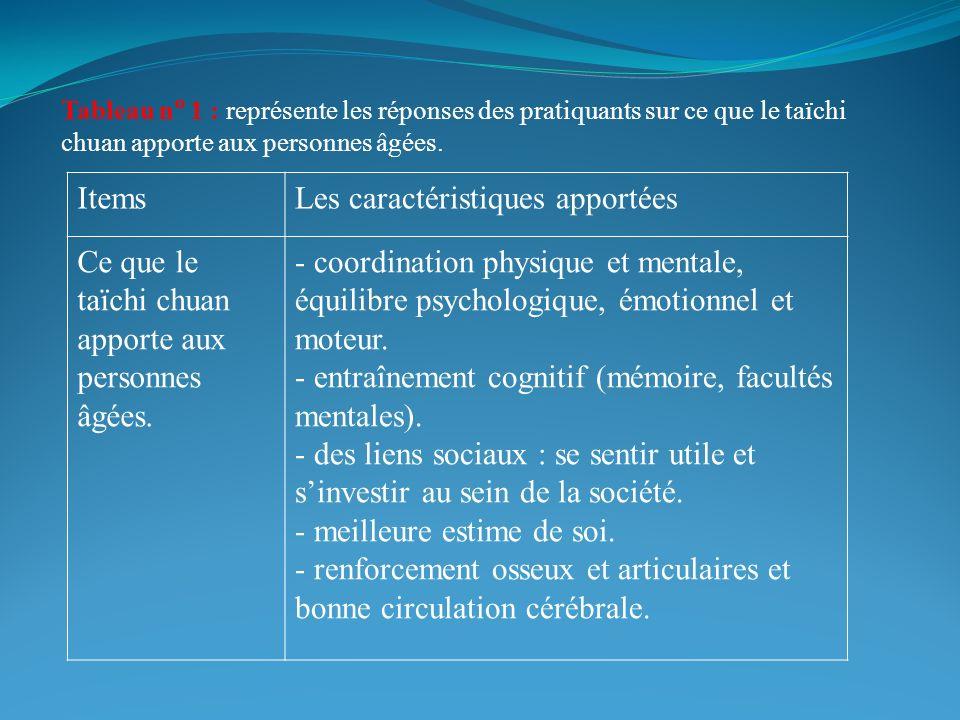Tableau n 1 : représente les réponses des pratiquants sur ce que le taïchi chuan apporte aux personnes âgées.