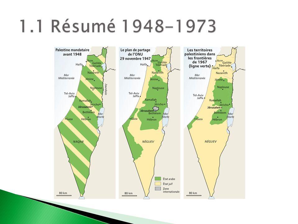 1964 - Création de lOLP 1969 - Résolution AG 2535 B XXIV « Le problème des réfugiés arabes de Palestine provenait du déni de leurs droits inaliénables en vertu de la Charte des Nations Unies et de la Déclaration universelle des droits de lhomme » 1974 - Résolution 3236 : droits inaliénables Droit à lautodétermination sans ingérence extérieure Droit à lindépendance et à la souveraineté nationale Droit des Palestiniens de retourner dans leurs foyers et vers leurs biens 1974 - LOLP, observateur à lONU 1988 - LONU prend acte de la proclamation de lÉtat de la Palestine