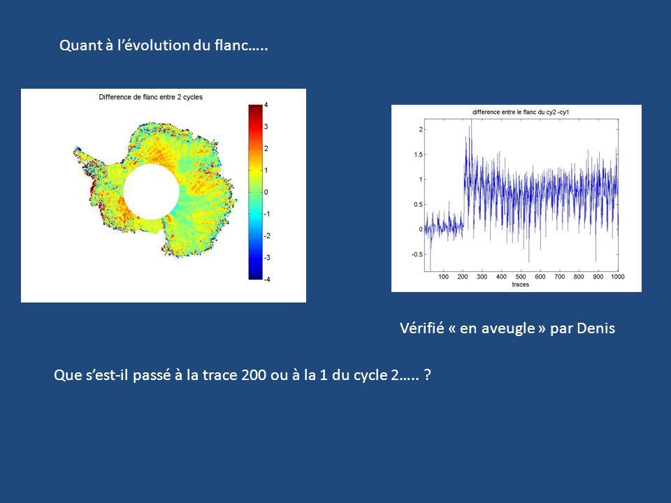 Quant à lévolution du flanc….. Que sest-il passé à la trace 200 ou à la 1 du cycle 2…..