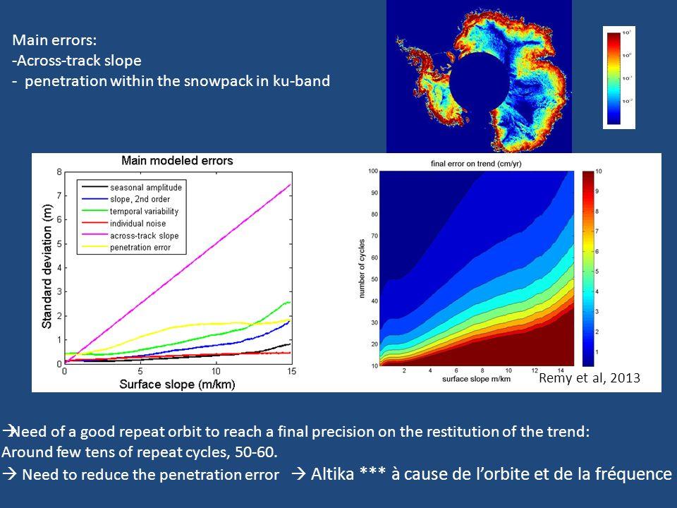 Map of the heigth (in m) and in backscatter (dB) difference between cycle 2 and 1 Un peu fort… mais bon, on peut lexpliquer, joli signal géophysique La différence de hauteur semble liée à celle de la rétrodiffusion….