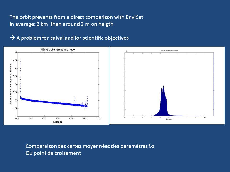 Comparison of waveform shape parameter EnviSat Ku AltiKa Ka difference Backscatter (dB) Slope of the Trailing edge (s-1) Leading edge (m)