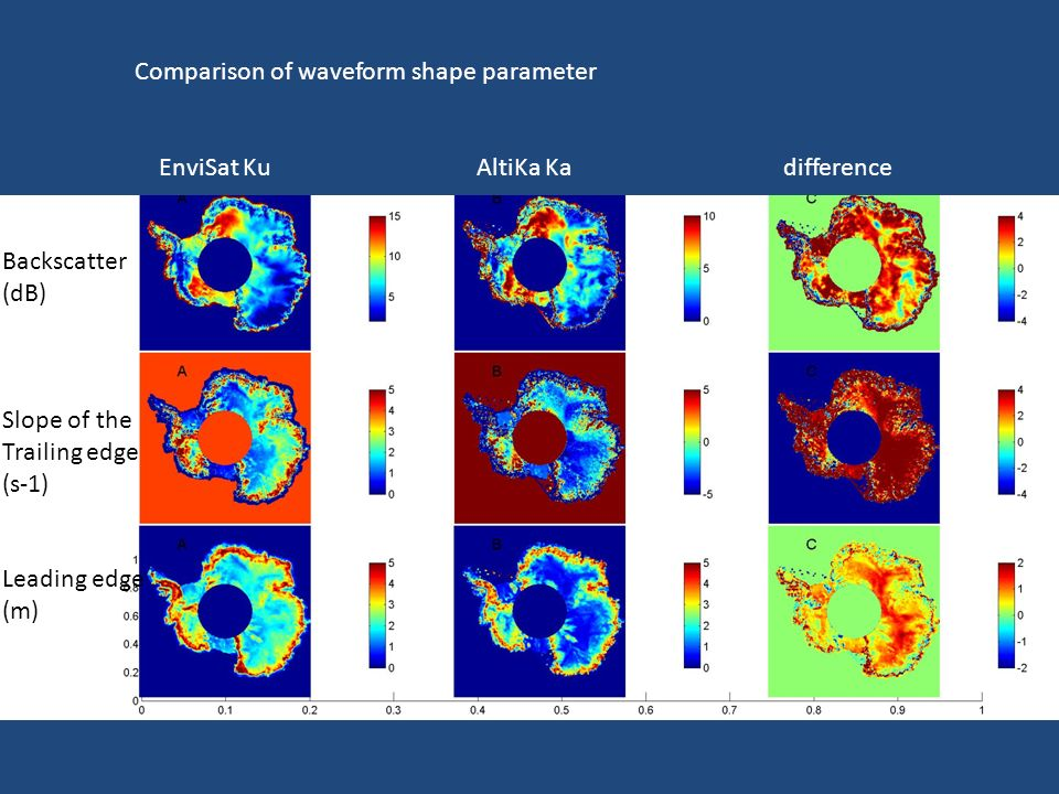 Comparison of waveform shape parameter EnviSat Ku AltiKa Ka difference Backscatter (dB) Slope of the Trailing edge (s-1) Leading edge (m)