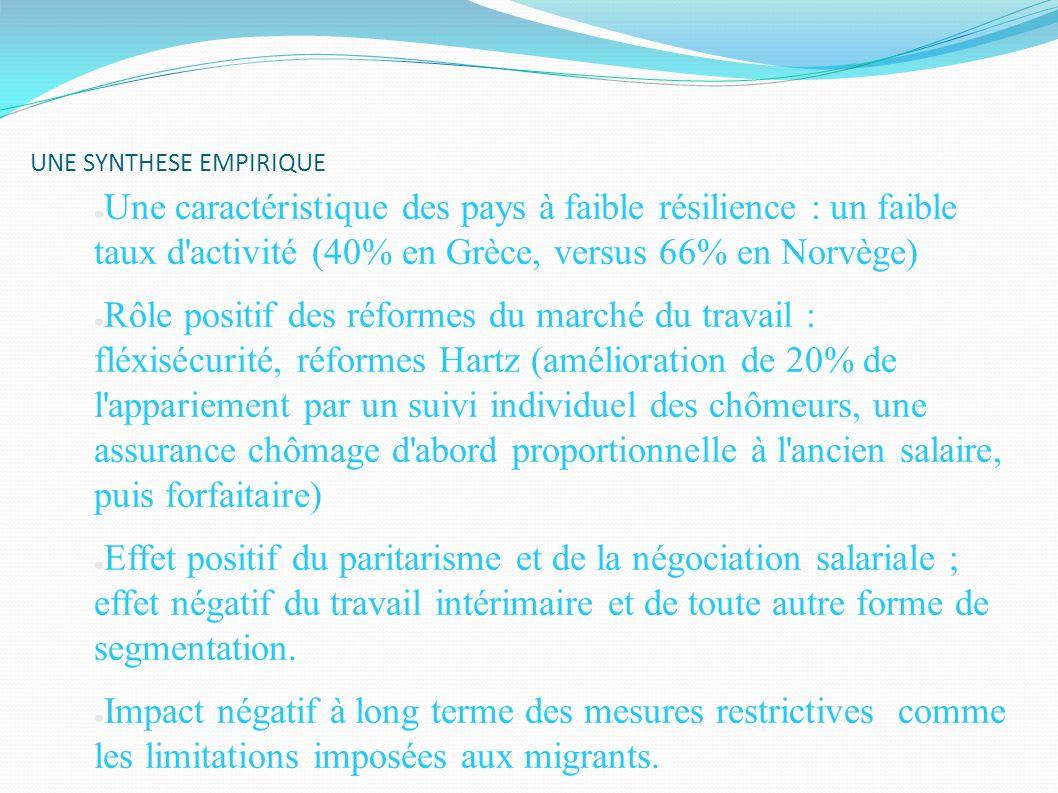 UNE SYNTHESE EMPIRIQUE Une caractéristique des pays à faible résilience : un faible taux d'activité (40% en Grèce, versus 66% en Norvège) Rôle positif