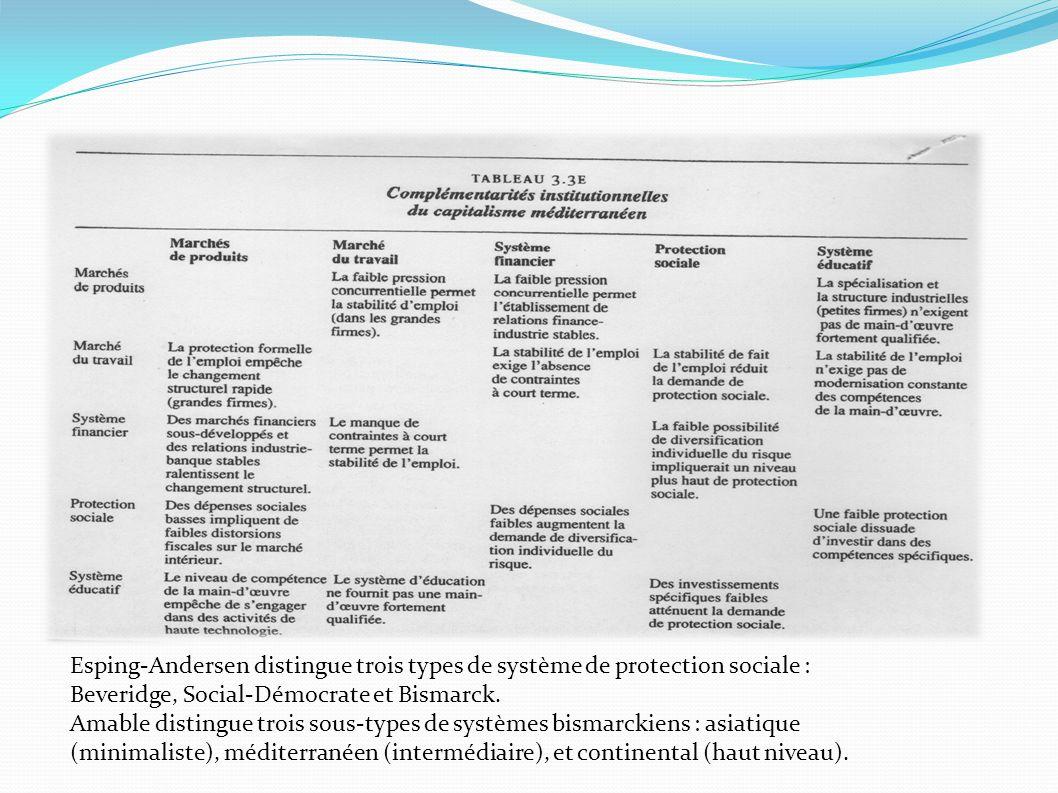 Esping-Andersen distingue trois types de système de protection sociale : Beveridge, Social-Démocrate et Bismarck. Amable distingue trois sous-types de