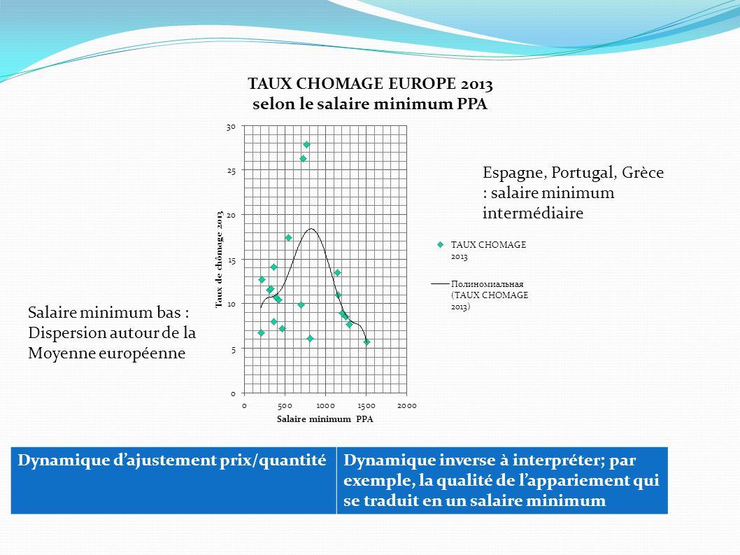 Salaire minimum bas : Dispersion autour de la Moyenne européenne Espagne, Portugal, Grèce : salaire minimum intermédiaire Dynamique dajustement prix/q