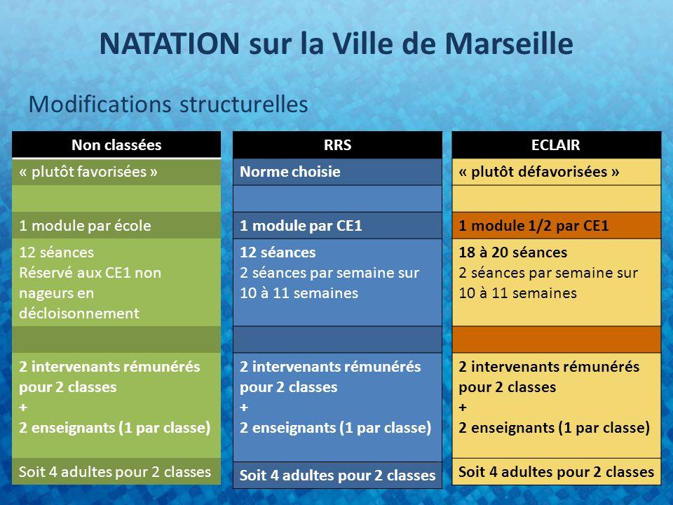 NATATION sur la Ville de Marseille Modifications structurelles RRS Norme choisie 1 module par CE1 12 séances 2 séances par semaine sur 10 à 11 semaines 2 intervenants rémunérés pour 2 classes + 2 enseignants (1 par classe) Soit 4 adultes pour 2 classes ECLAIR « plutôt défavorisées » 1 module 1/2 par CE1 18 à 20 séances 2 séances par semaine sur 10 à 11 semaines 2 intervenants rémunérés pour 2 classes + 2 enseignants (1 par classe) Soit 4 adultes pour 2 classes Non classées « plutôt favorisées » 1 module par école 12 séances Réservé aux CE1 non nageurs en décloisonnement 2 intervenants rémunérés pour 2 classes + 2 enseignants (1 par classe) Soit 4 adultes pour 2 classes