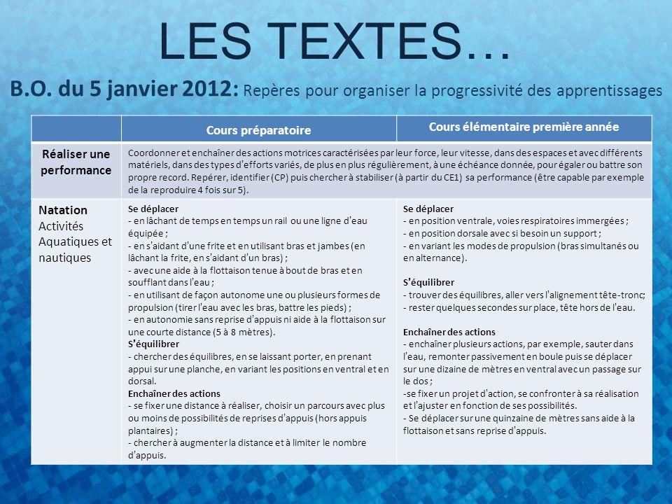 LES TEXTES… B.O. du 5 janvier 2012: Repères pour organiser la progressivité des apprentissages Cours préparatoire Cours élémentaire première année Réa