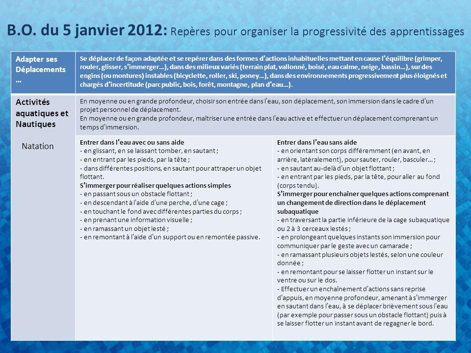 B.O. du 5 janvier 2012: Repères pour organiser la progressivité des apprentissages Adapter ses Déplacements … Se déplacer de façon adaptée et se repér