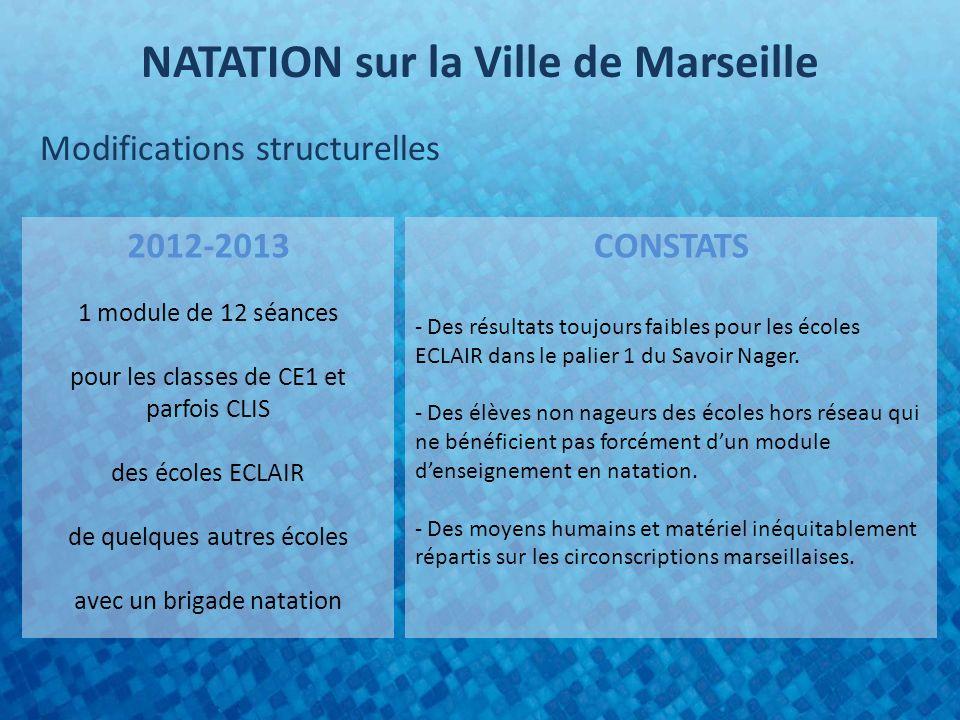 NATATION sur la Ville de Marseille Modifications structurelles 2012-2013 1 module de 12 séances pour les classes de CE1 et parfois CLIS des écoles ECL