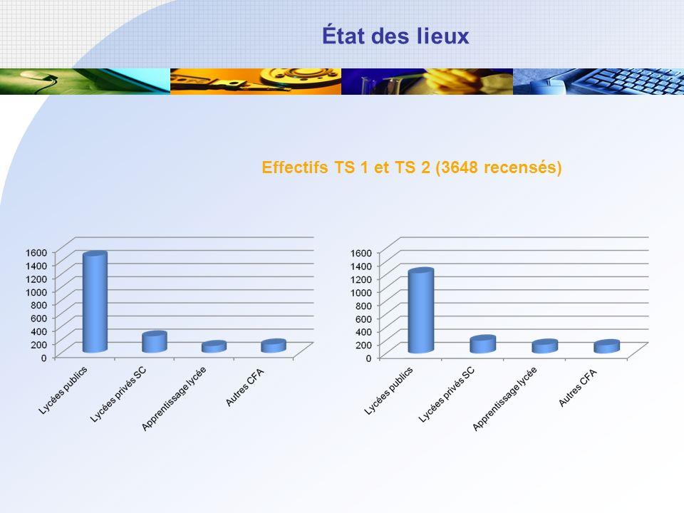 État des lieux Effectifs TS 1 et TS 2 (3648 recensés)