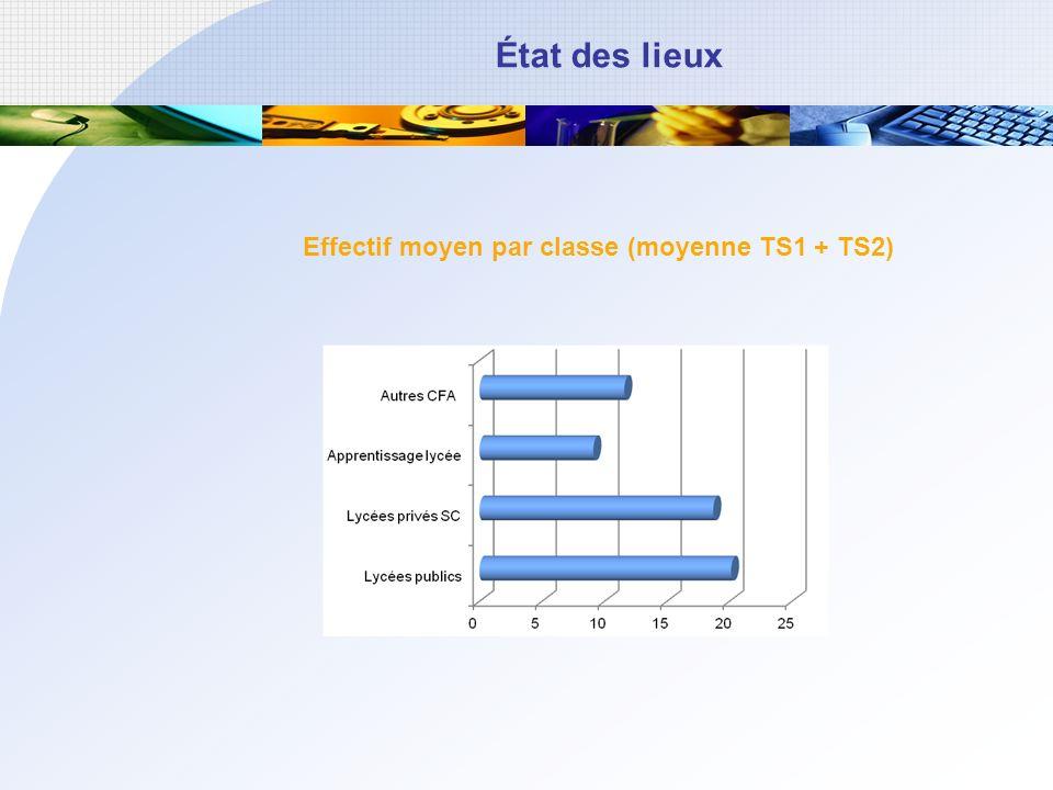 État des lieux Effectif moyen par classe (moyenne TS1 + TS2)