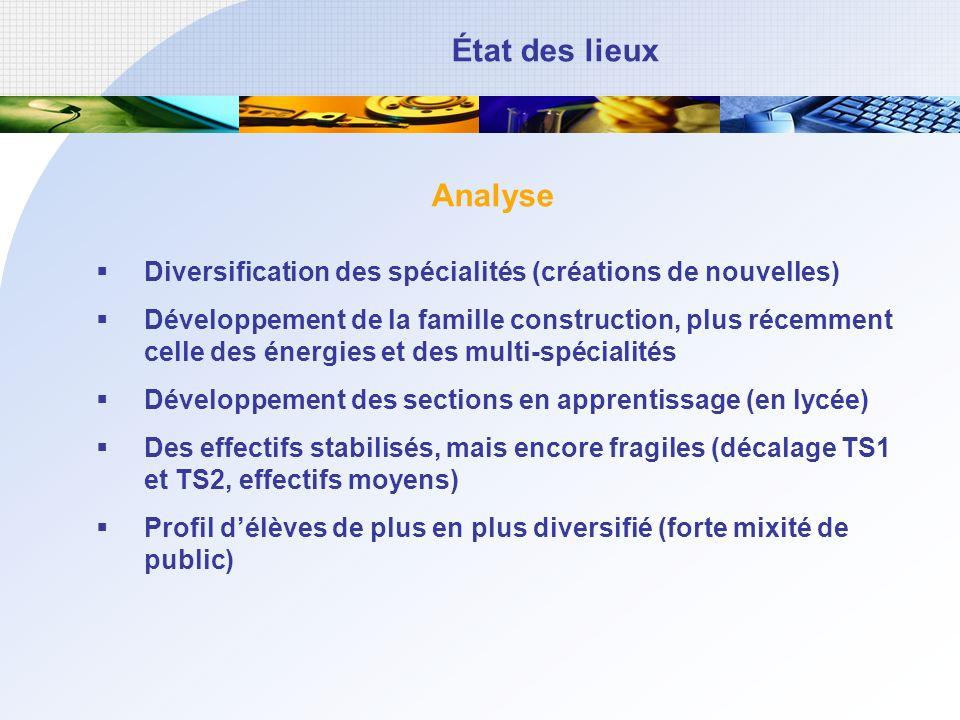 Analyse Diversification des spécialités (créations de nouvelles) Développement de la famille construction, plus récemment celle des énergies et des mu
