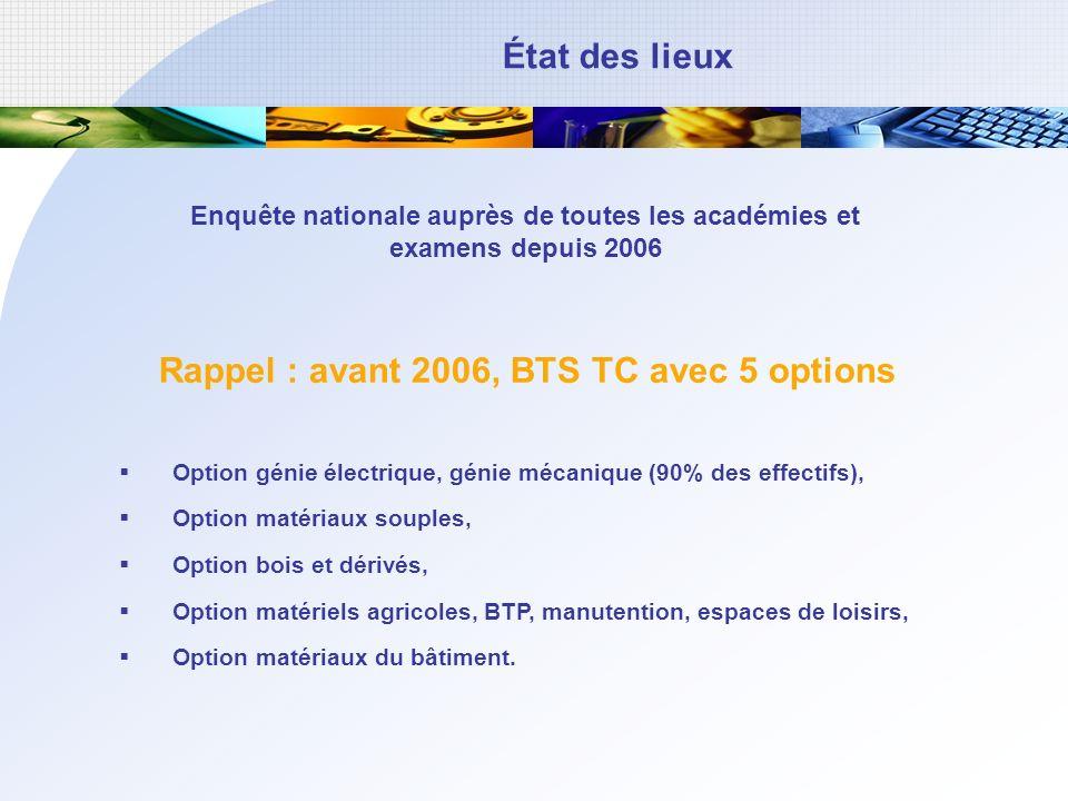 État des lieux Rappel : avant 2006, BTS TC avec 5 options Option génie électrique, génie mécanique (90% des effectifs), Option matériaux souples, Opti