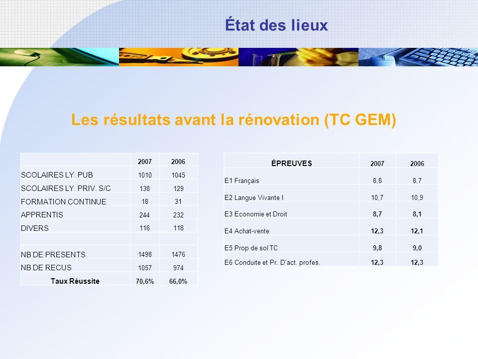 État des lieux Les résultats avant la rénovation (TC GEM) 20072006 SCOLAIRES LY. PUB 10101045 SCOLAIRES LY. PRIV. S/C 138129 FORMATION CONTINUE 1831 A