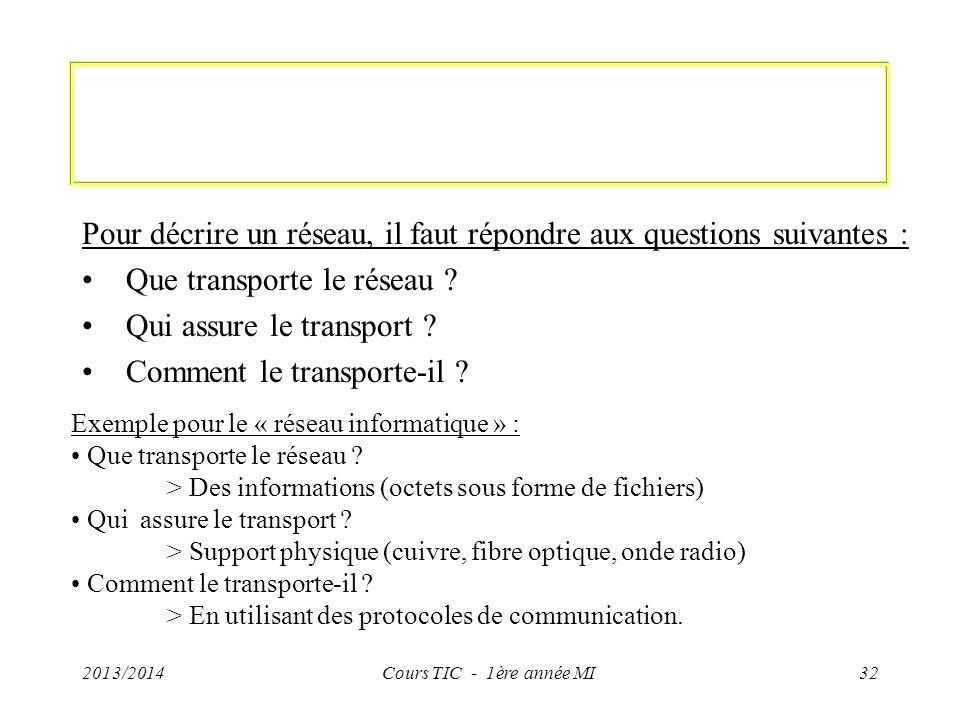 Pour décrire un réseau, il faut répondre aux questions suivantes : Que transporte le réseau ? Qui assure le transport ? Comment le transporte-il ? 201