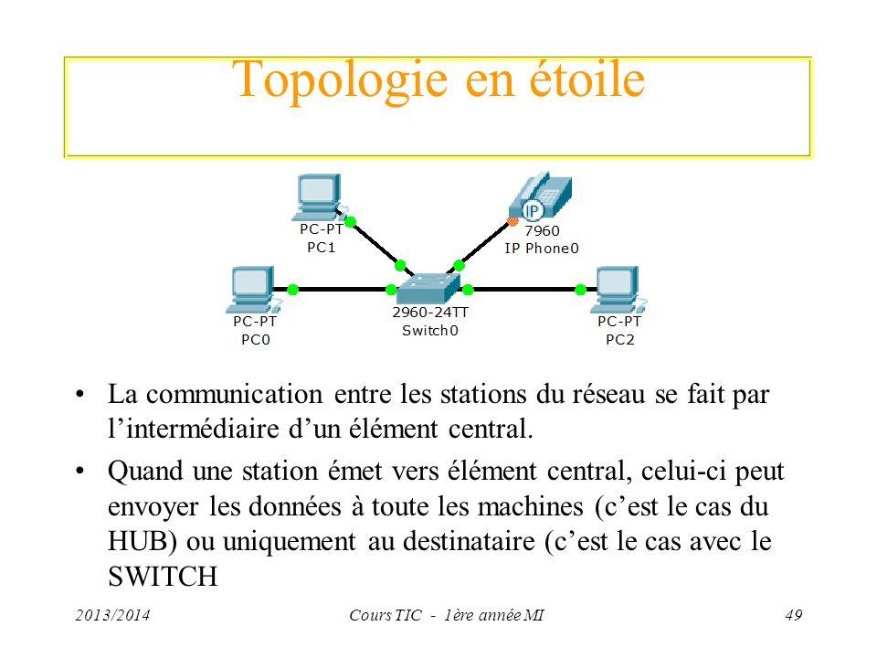 Topologie en étoile La communication entre les stations du réseau se fait par lintermédiaire dun élément central. Quand une station émet vers élément