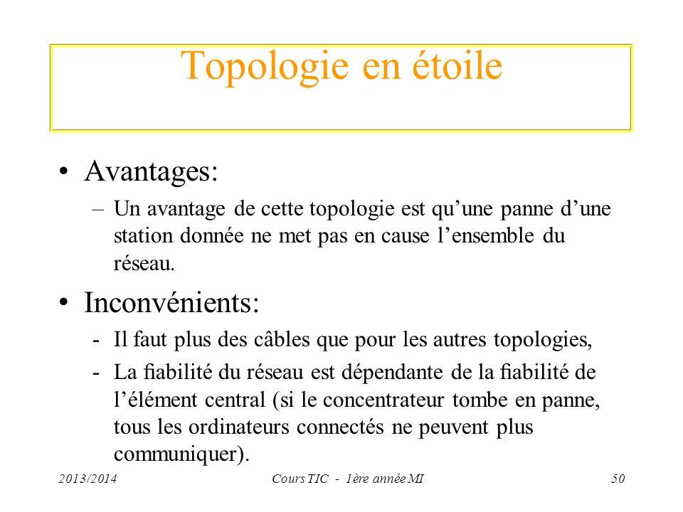 Topologie en étoile Avantages: –Un avantage de cette topologie est quune panne dune station donnée ne met pas en cause lensemble du réseau. Inconvénie