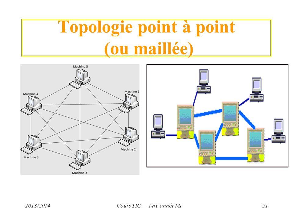 Topologie point à point (ou maillée) 2013/2014Cours TIC - 1ère année MI51