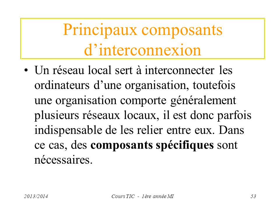 Principaux composants dinterconnexion Un réseau local sert à interconnecter les ordinateurs dune organisation, toutefois une organisation comporte gén