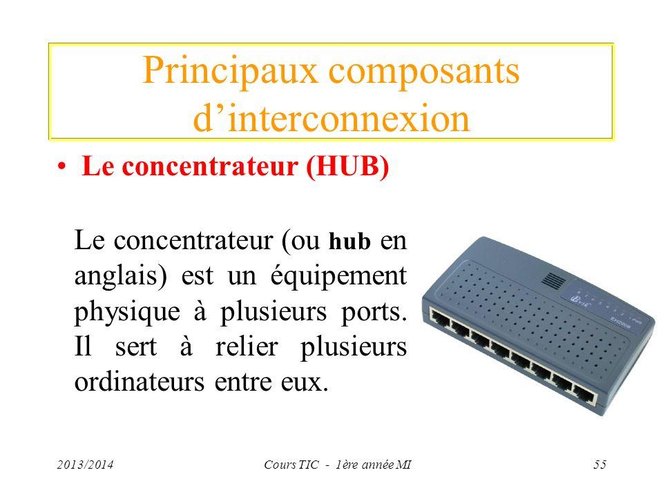 Principaux composants dinterconnexion Le concentrateur (HUB) 2013/2014Cours TIC - 1ère année MI55 Le concentrateur (ou hub en anglais) est un équipeme