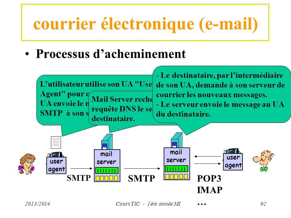 courrier électronique (e-mail) Processus dacheminement 2013/2014Cours TIC - 1ère année MI92 user agent mail server mail server user agent L'utilisateu
